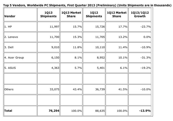 IDC PC shipments Q1 2013