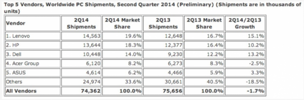 IDC - Top 5 vendors, Worldwide PC Shipments 2Q14 (Preliminary)
