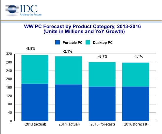 IDC - Prévision ventes PC - 2016