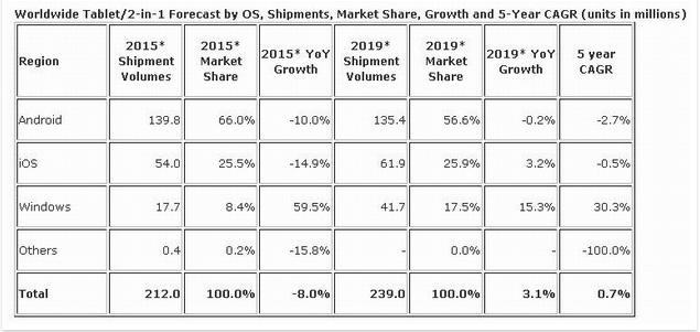 Prévisions ventes de tablettes 2019