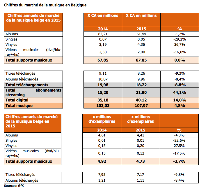 Chiffres du marché de la musique en Belgique