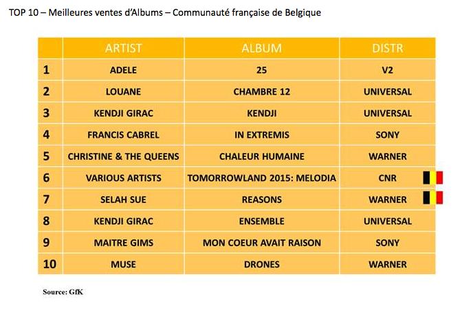 TOP 10 – Meilleures ventes d'Albums – Communauté française de Belgique