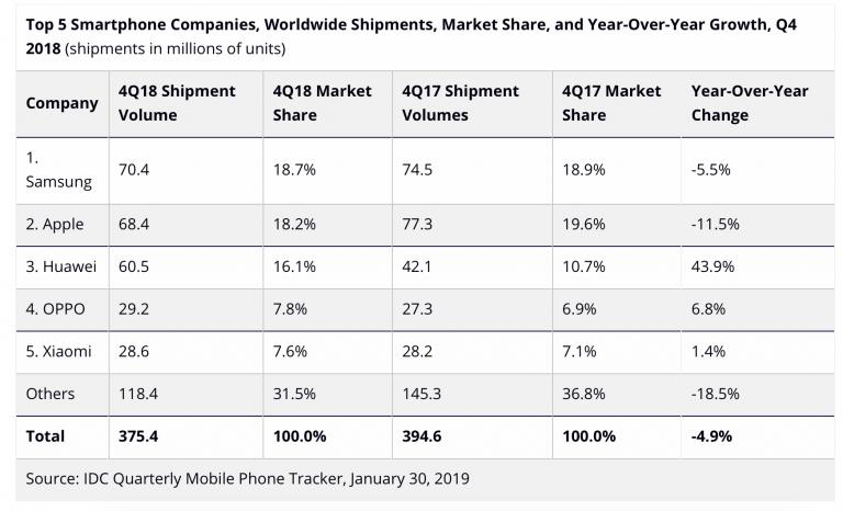 La smartphonemania a-t-elle atteint son sommet ?