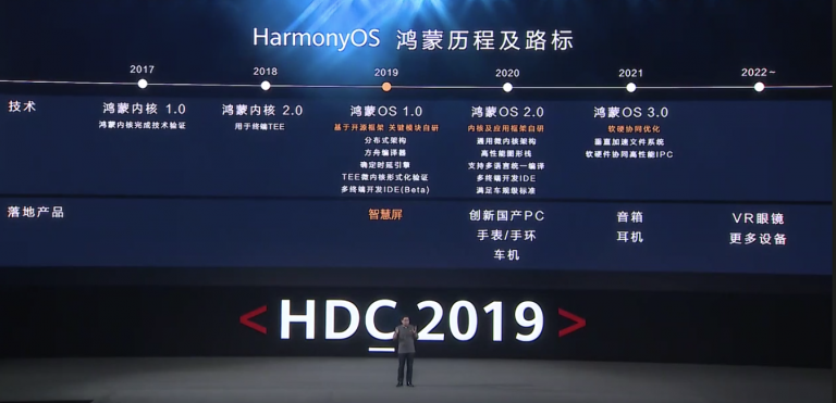 Huawei officialise son plan B, HarmonyOS