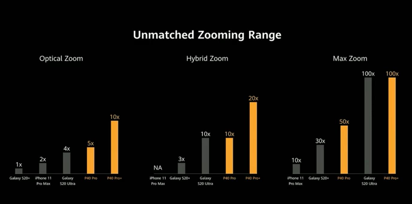 Le zoom du Huawei P40 est supérieur à celui de l'iPhone ou du Galaxy S20